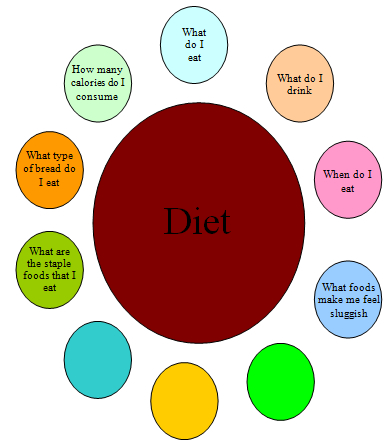 diet systems in life